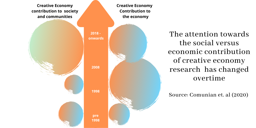 Comunian, R, D Rickmers, and A Nanetti. 2020. The Creative Economy is Dead - Long Live the Creative-Social Economies. In Social Enterprise Journal